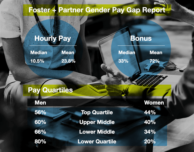 Gender Pay Gap Foster+Partner