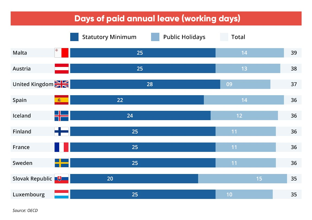 most paid days off