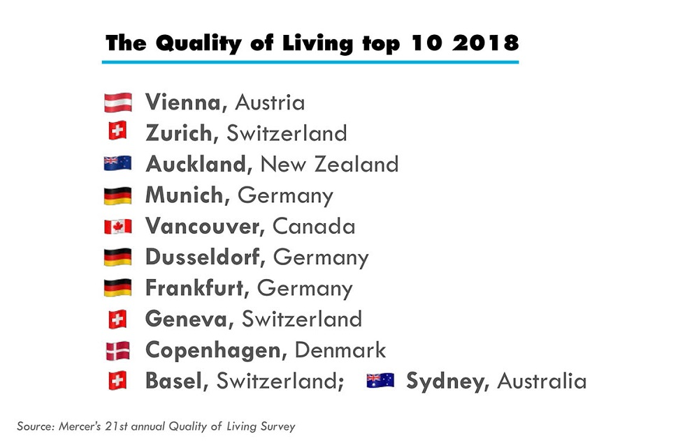 Vienna Quality of Living Ranking