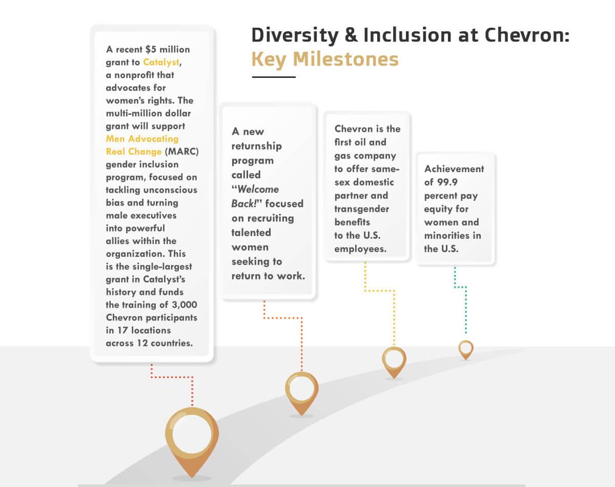Chevron's Milestones