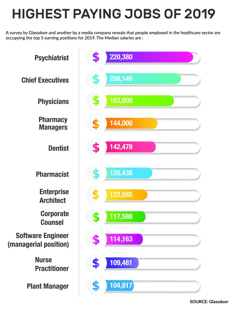 best paid jobs infographic