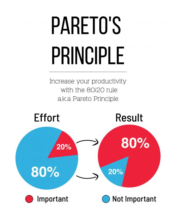 Pareto-Principle-01-scaled-e1586348863481.