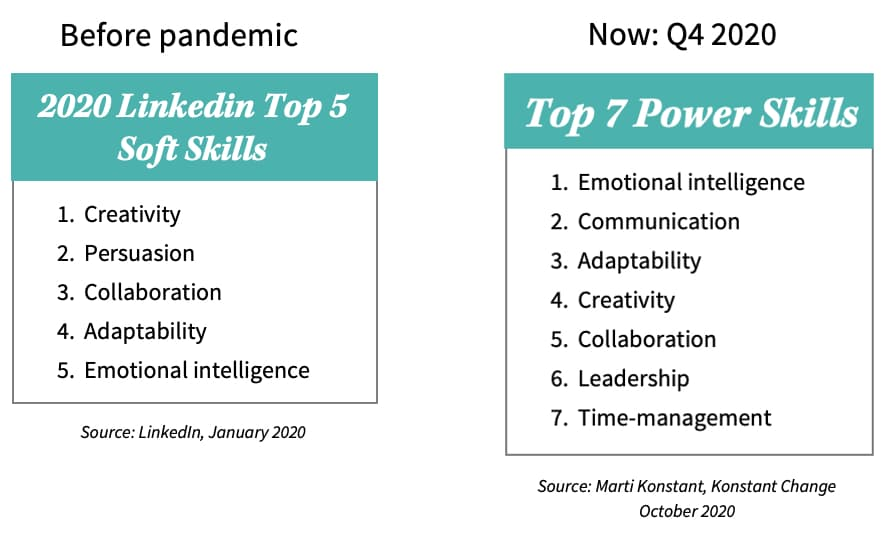 Power Skills Rankings Via Konstant Change 2020